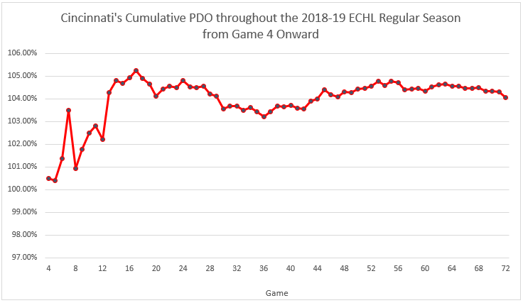 2018-19 Cincinnati Cyclones cumulative PDO