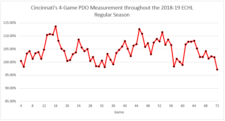 Cincinati's 4-Game PDO measurement