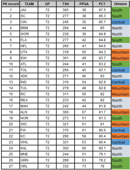 PK Standings