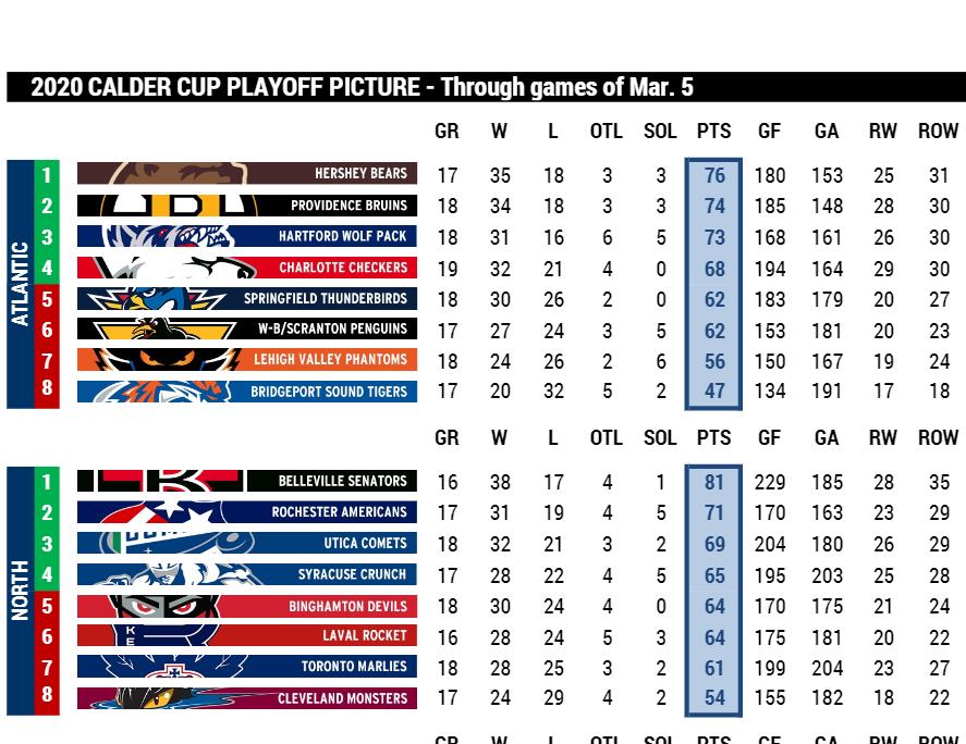 AHL Playoff Breakdown