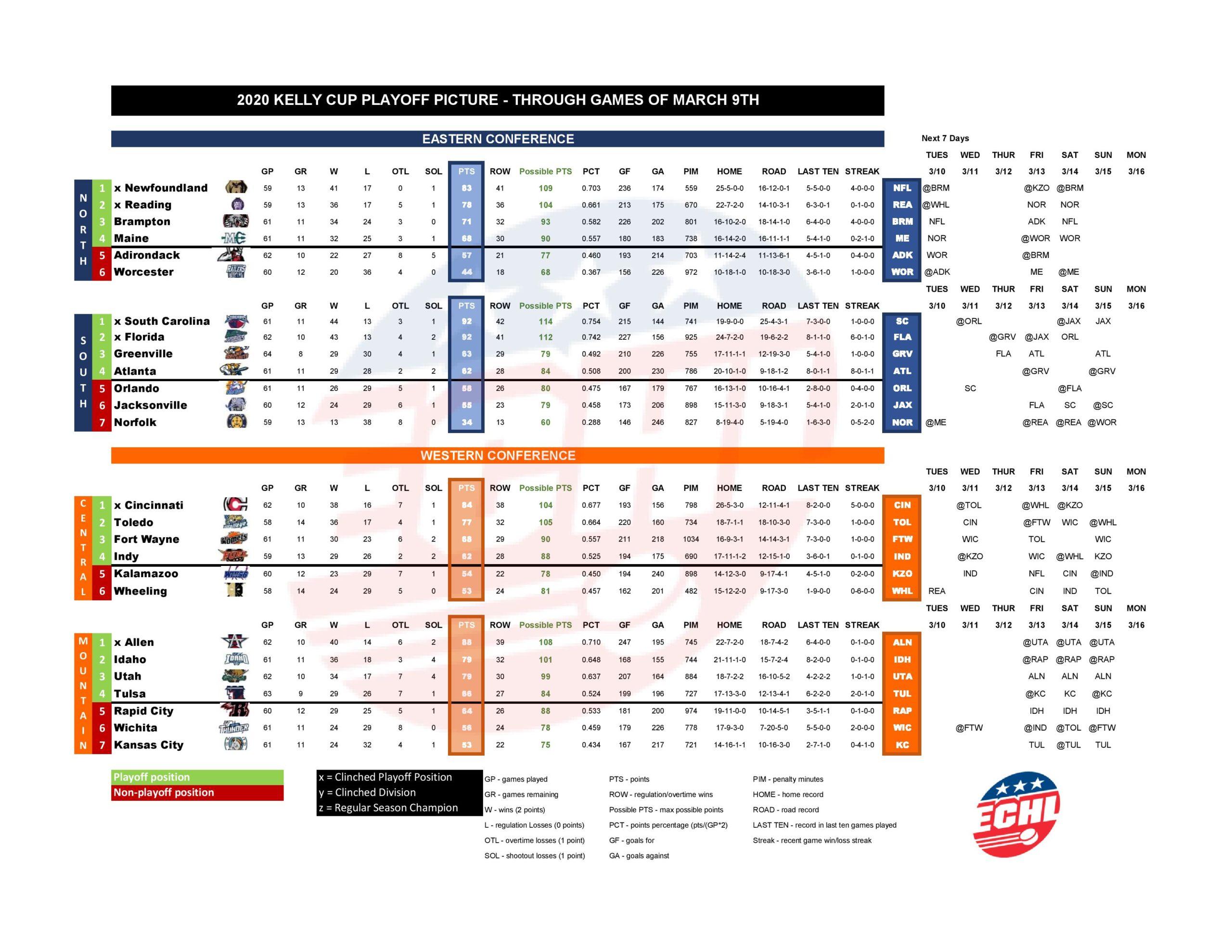 ECHL Playoff Breakdown 3-10-20