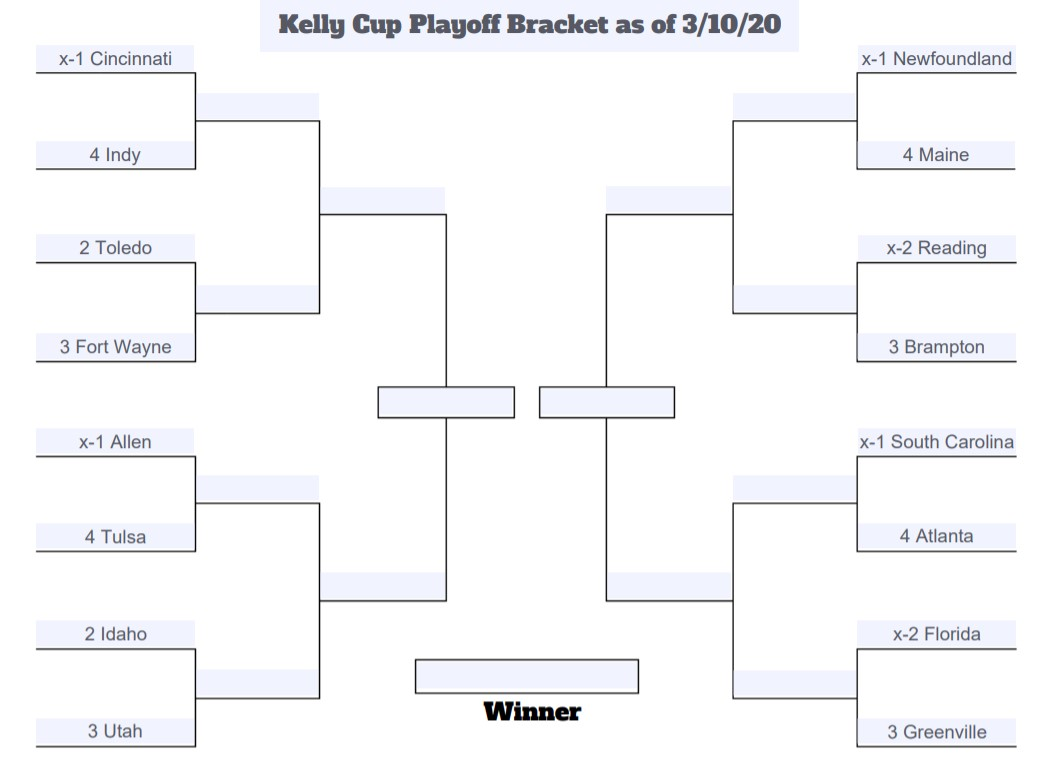 Kelly Cup Playoff Bracket 3-10-20
