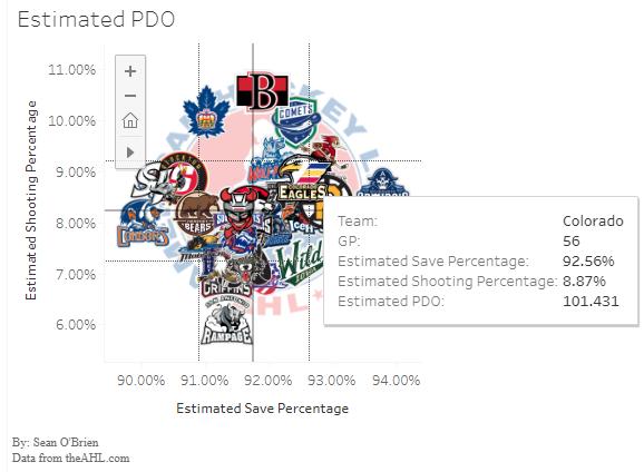 2019-20 AHL Estimated PDO