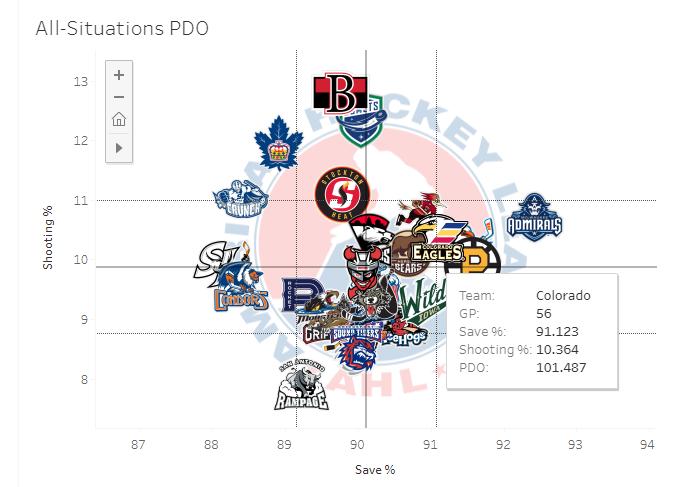 2019-20 AHL PDO