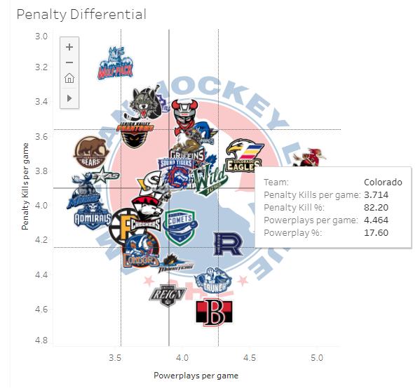 2019-20 AHL Pen. Diff.