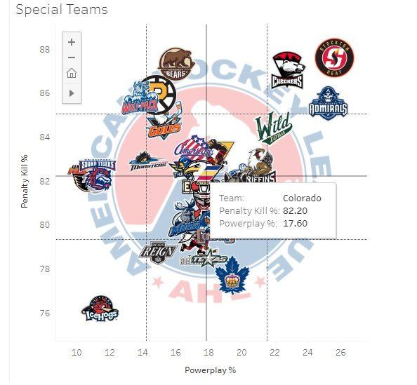 2019-20 AHL Special Teams