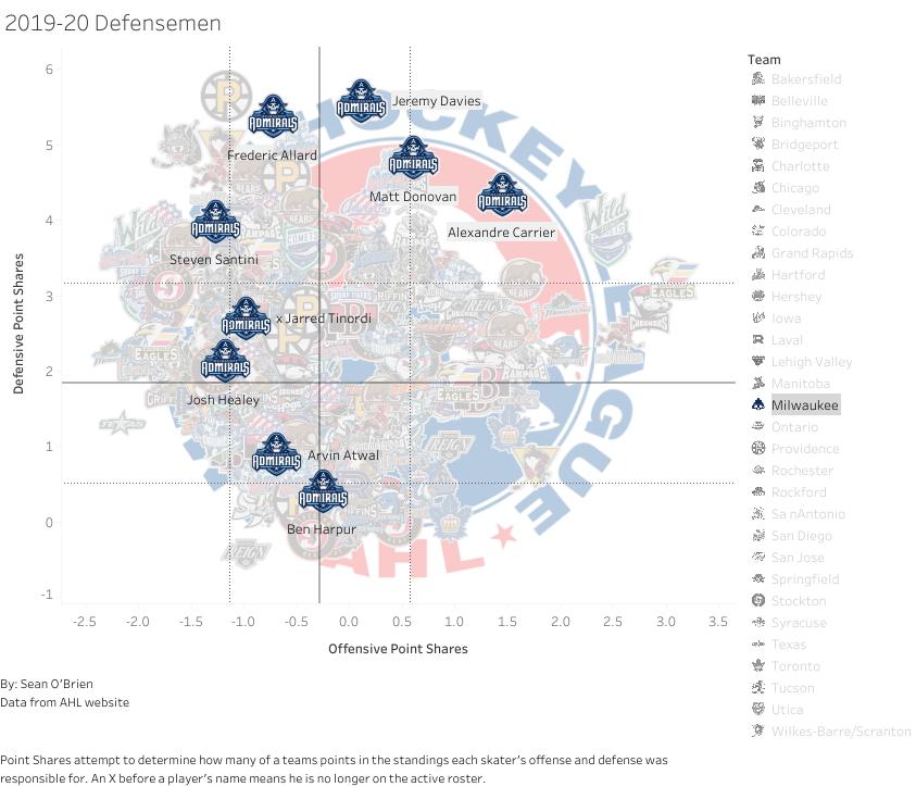 2019-20 Milwaukee Defensemen