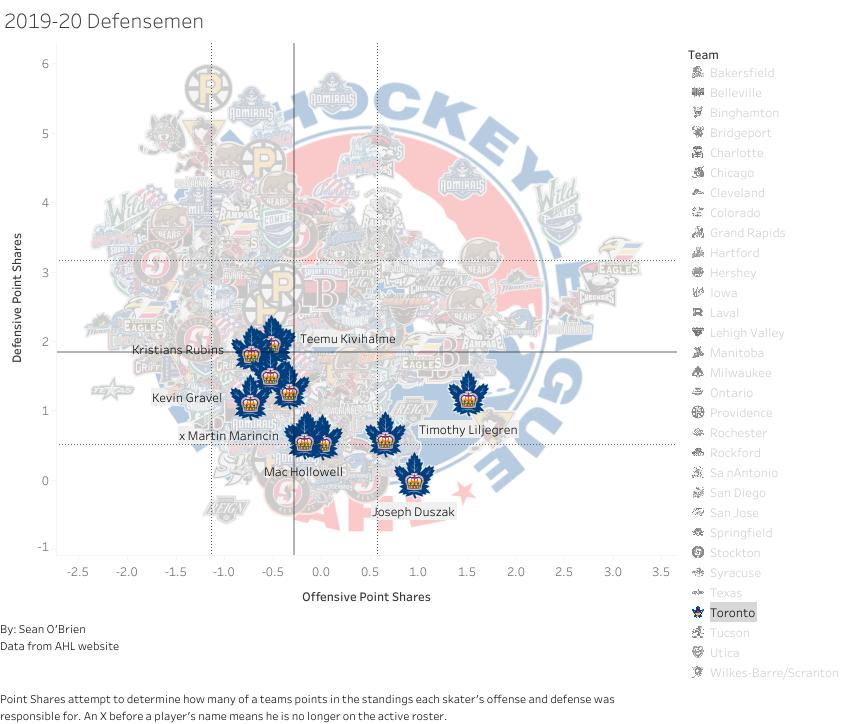 2019-20 Toronto Defensemen