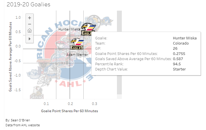 AHL Goalies with Miska Selected