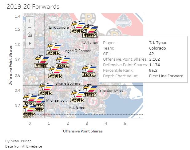 Colorado Forwards w TJ Tynan Highlighted