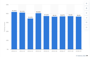 This graph depicts the estimated revenue from regular season ticketing as percentage of total revenue in the National Hockey League (NHL) from 2010-11 to 2018-19