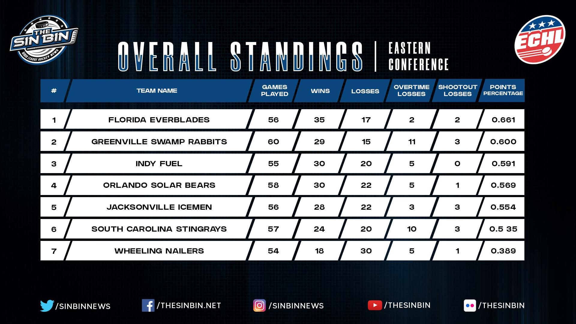 East_Standings_5-11-21